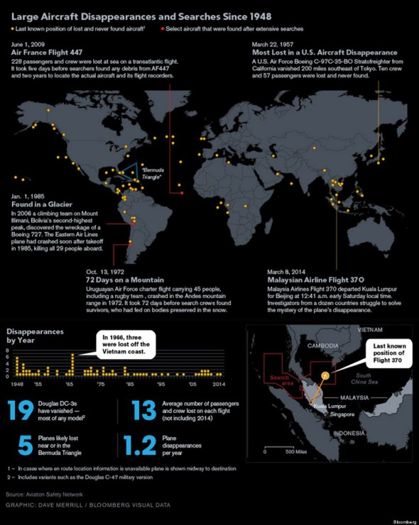 o-MISSING-PLANES-INFOGRAPHIC-900